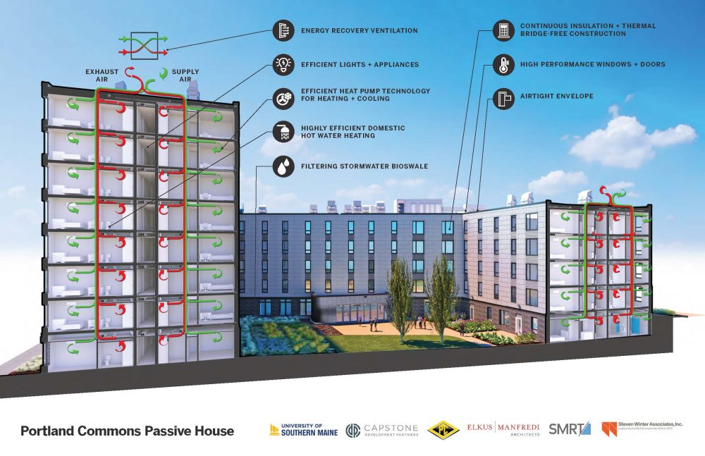 Portland Commons Passive House Diagram